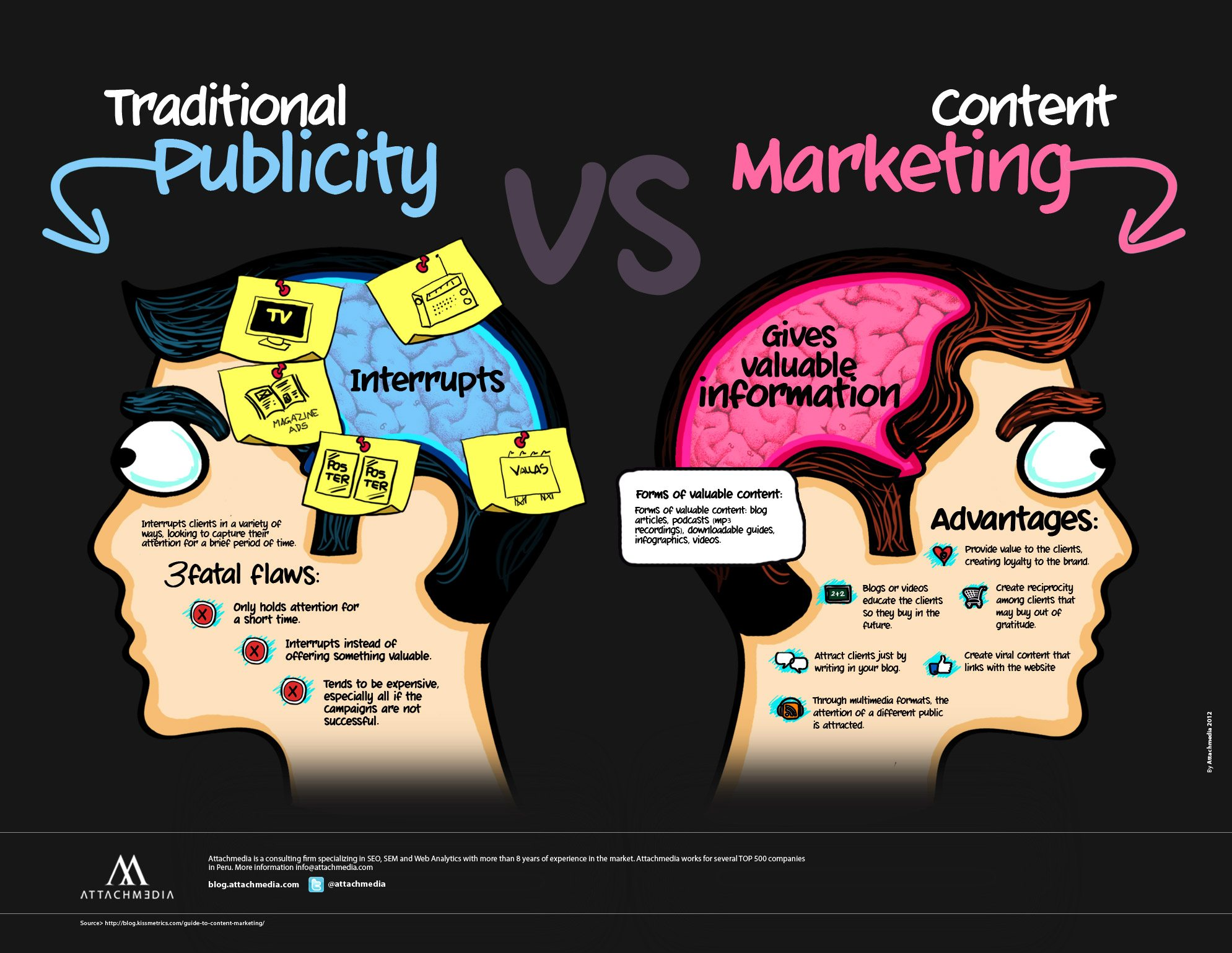 Content Marketing by Attachmedia